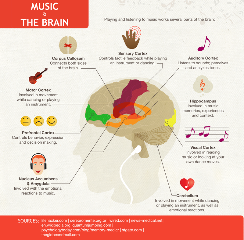 Music-Effect-Infographic
